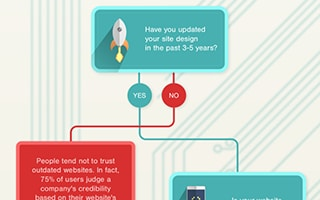 Is a Website Redesign in Your Future?